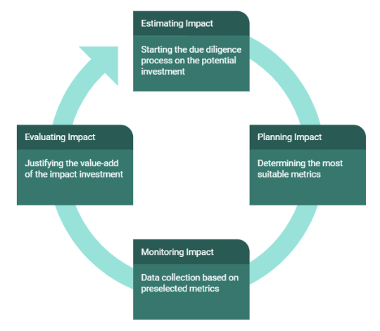 Impact Measurement Cycle. Source: Harvard Business School
