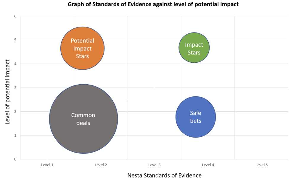 Graph of standards of evidence against potential impact. Source: Nesta Standards of Evidence