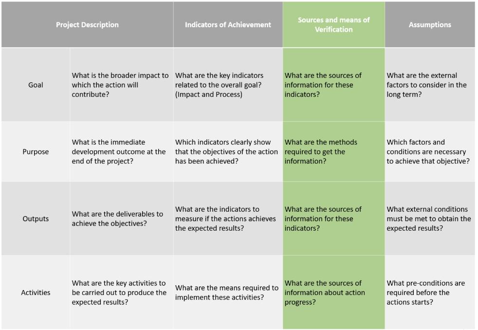 Impact Monitoring Framework